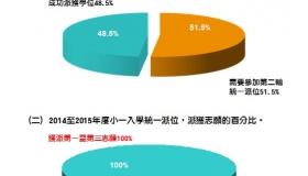2014/2015年度小一入學派位結果統計