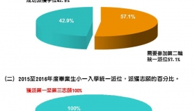 2015/2016年度畢業生之小一入學派位結果統計